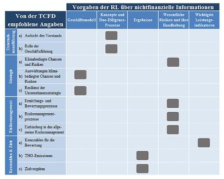 Abbildung Kartierung der Anforderungen der Richtlinie über die Angabe nichtfinanzieller Informationen und der von der Task Force empfohlenen Angaben
